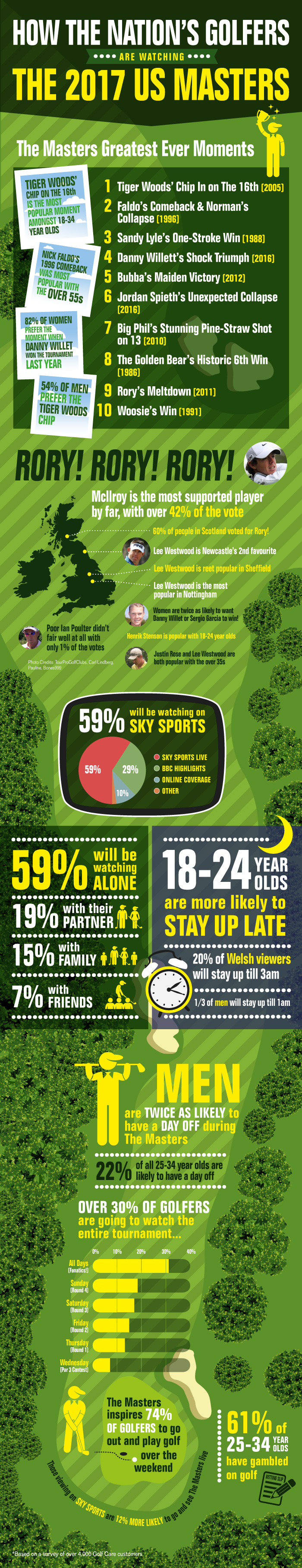 The Masters 2017 Survey Infographic