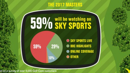 Watching The 2017 Masters